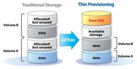 QThin thin provisioning